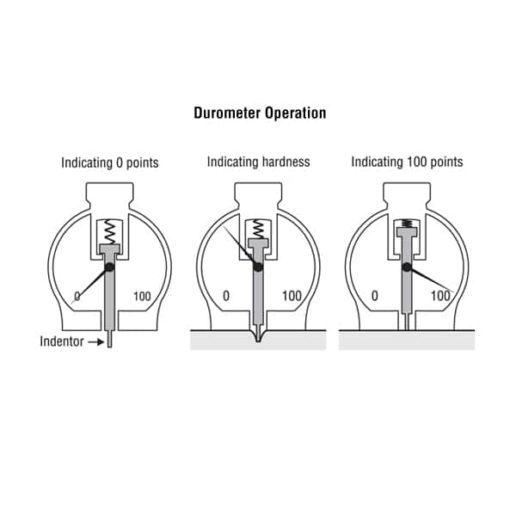 X durometer operation