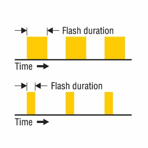 LED stroboscope flash duration